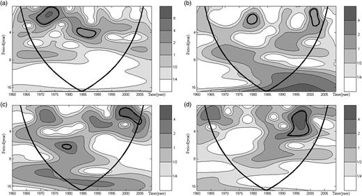 Morlet wavelet power spectrum of average seasonal rainfall in Poyang Lake basin: (a) spring, (b) summer, (c) autumn, and (d) winter.