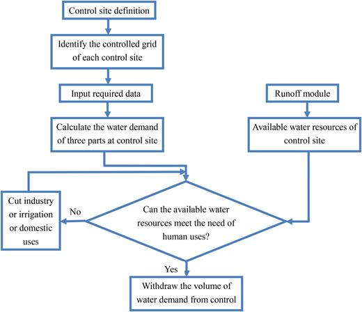 Schematic diagram of the control site method.