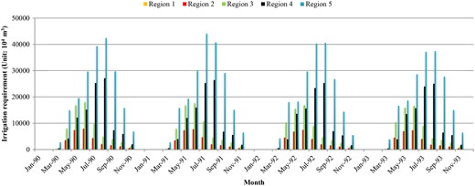 Irrigation water requirement in five regions divided by four control sites (1990–1993).