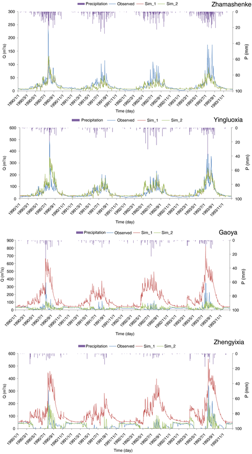 Comparison between the observed discharge and two kinds of simulated discharge on a daily scale.