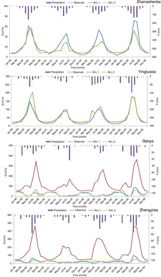 Comparison between the observed discharge and two kinds of simulated discharge on a monthly scale.