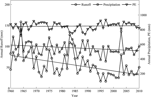 Annual runoff, precipitation, and PET changes in 1960–2010 in the WRB.