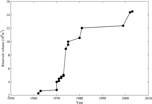 Changes of reservoir (large- and middle-sized reservoirs) volumes in the WRB of Shaanxi province for 1960–2010.