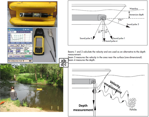 Equipment and measurement principle of ADQ.