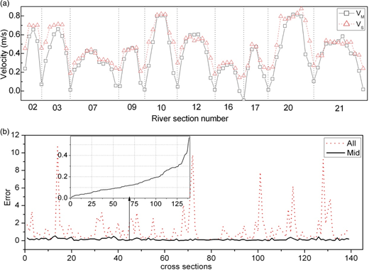 Comparison of VS and VM of the whole cross section and the middle part of the cross section. (a) VS and VM of CS4 from each river section in flood season. Vertical dotted lines are the separation of river section. (b) The mean error of VS to VM. All: vertical profiles from the whole cross section, Mid: the middle three profiles of each cross section. Smaller plot: statistic plot of error of Mid.