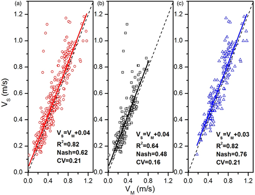 Comparison of VM (measured mean vertical velocity) and VS (synthetic mean vertical velocity) of the middle vertical profiles: (a) all the profiles; (b) profiles from the moderate level season; (c) profiles from the flood season.