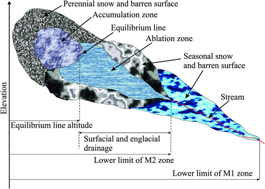 Highly generalized diagram showing zones of origin of two distinct types of melt water (M1 and M2) in UIB (developed from information given in Mukhopadhyay & Khan 2014a, 2014b). M1 melt water originates from seasonal snows below the zone of ablation of glacierized surface (approximately below 3,500/3,000 m). M2 melt water originates from both seasonal snows and glaciers from the elevation range that straddles the zone of ablation of the glacierized surface.