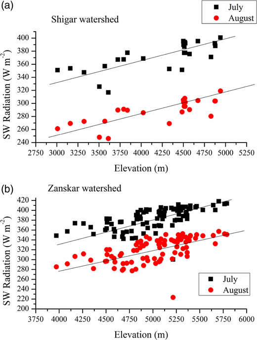 Point estimates of solar radiation for the months of July and August as a function of elevation in (a) Shigar and (b) Zanskar watersheds of UIB as examples to illustrate the general increase in solar radiation with increase in elevation.