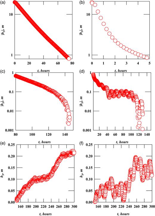 Semilogarithmic and linear plots of disturbed head observed during (a), (c), (e) slug test AB and (b), (d), (f) slug test HB.