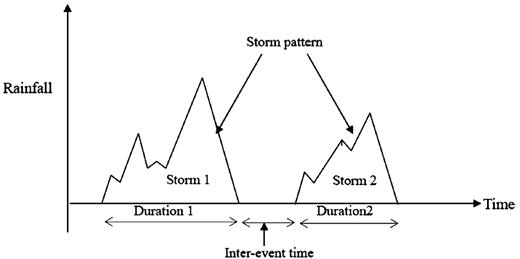 Definition of rainfall characteristics (Wu et al. 2006).
