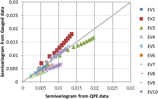 Comparison of spatiotemporal semivariograms for storm pattern calculated from QPE and gauged rainfall data.
