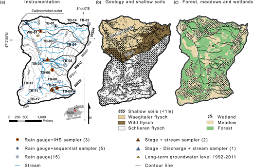 Map of the Zwäckentobel: (a) sampling locations in selected headwaters WS04 to WS19; (b) geology: three different types of flysch and on top the shallow soils ≤1 m indicated as hatched areas; (c) land cover: forest and meadows with hatched areas indicating wetlands. Colour scheme of (b) and (c) adapted from www.ColorBrewer.org. Please refer to the online version of this paper to see this figure in colour: http://dx.doi.org/10.2166/nh.2016.176.