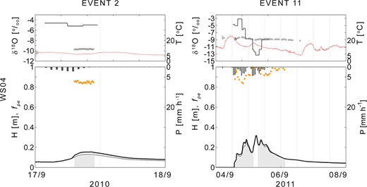 For WS04, sampled events 2 and 11. The top panels show the δ18O in event water (dark line), streamwater (grey squares), pre-event water (triangle), and air temperature (dashed line). Bottom panels show precipitation (inverted, from the top), water level (solid dark line), and fraction of pre-event water fpe (circles and grey area below the hydrograph).