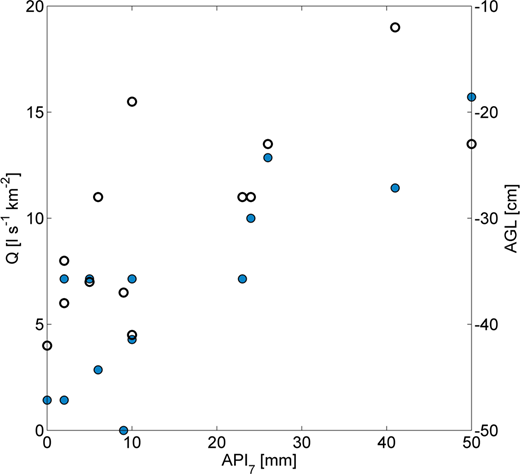 Antecedent discharge (closed circles) and antecedent groundwater level (open circles) against antecedent precipitation index for the sampled events 1–13.