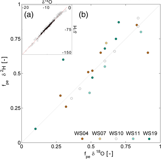 (a) Inset: all collected rainfall samples (grey circles) and stream samples (black circles) of all headwaters and events follow the global meteoric water line. (b) Values of the minimum fraction of pre-event water computed based on δ18O observations versus the corresponding values that were computed based on δ2H observations for the different events and catchments (each catchment is represented by a different colour). The grey line is where pre-event water computations based on δ18O and δ2H observations would be equal. Please refer to the online version of this paper to see this figure in colour: http://dx.doi.org/10.2166/nh.2016.176.