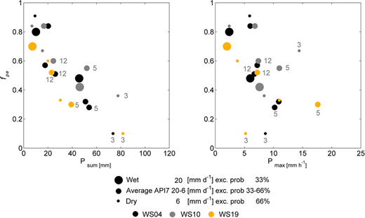 The event rainfall sum related to the minimum fraction of pre-event water fpe (left) and max rainfall intensity related to the minimum fraction of pre-event water fpe (right) for WS04, WS10, and WS19. Different sizes of circles indicate different antecedent conditions (wet, average, and dry) and numbers refer to events 3, 5, and 12.