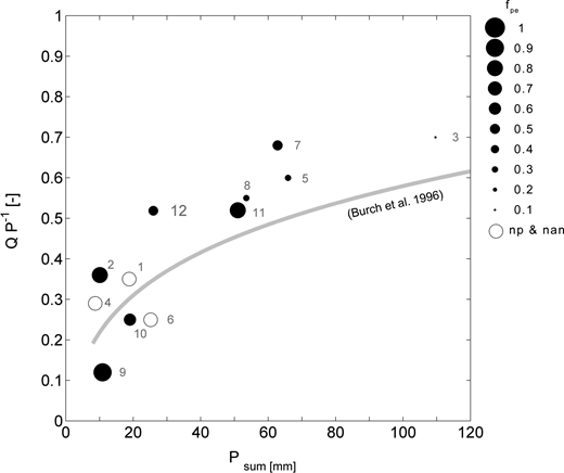 The runoff coefficient for catchment WS04 as a function of the event rainfall sum (WG-01). The line illustrates the Burch et al. (1996) derived relation between runoff coefficient and event rainfall sum. Each circle indicates one of the 12 events of this study. The circle size of closed circles indicates the minimum fraction of pre-event water of WS04. Open circles refer to events where IHS was not possible or isotope data were not sampled.
