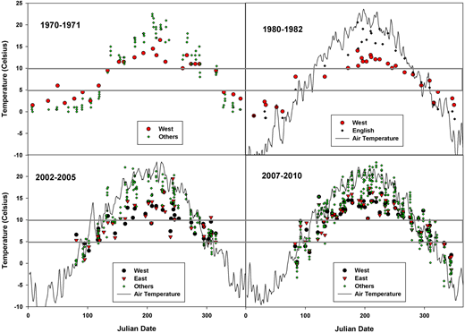 Stream temperatures indicate the seasonal trend of East and West being warmer in cold months and cooler in warm months as was evident in all earlier studies. The transition between warmer and colder temperatures occurred in mid-spring and mid-fall between 5 and 10 °C, which is in the range of groundwater temperature for the region. Daily air temperature data were obtained for the NOAA Glens Falls Airport (KGFL). Air temperature is the daily average for the years indicated in each graph smoothed using a 3-day average.