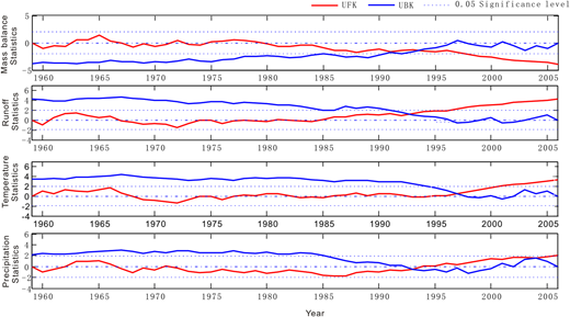 Trend test and step change detection of AM, AR, ST and AP change. The red line above (>1.96) or below (<− 1.96) the dotted lines (SL 5%) illustrates a statistical significant rising or decreasing trend. The crossing point of the red and blue lines is the year when step change occurs. The full colour version of this figure is available in the online version of this paper, at http://dx.doi.org/10.2166/nh.2016.190.