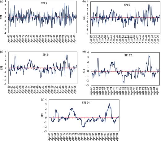 SPI time series based on the total monthly precipitation at Bahir Dar station (1960–2008). (a) SPI3, (b) SPI6, (c) SPI9, (d) SPI12, (e) SPI124.