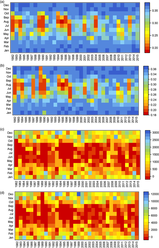 Simulated volume moisture fraction 1982–2015 for (a) Longlands South and (b) Wyke Moor. Simulated runoff 1982–2015, m3/day for (c) Longlands South and (d) Wyke Moor.