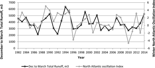 The NAO Index for 1982–1983 to 2014–2015 plotted against winter runoff (December to March totals to match the NAO Index).