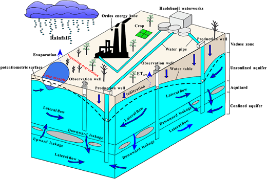 Conceptual diagram of the hydrological processes and the potential environmental impacts in the Subei Lake basin.