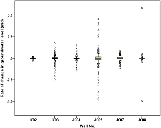 The boxplot for outlier detection in the monitoring wells of confined aquifer.