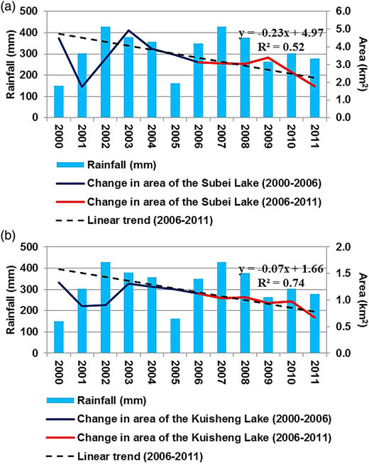 The dynamic variation of averagely annual areas of (a) the Subei Lake and (b) the Kuisheng Lake.