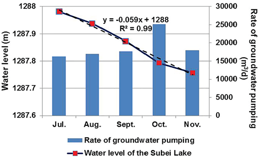 The change in the mean monthly water level of the Subei Lake and rate of groundwater pumping from Haolebaoji waterworks during July–November 2009.