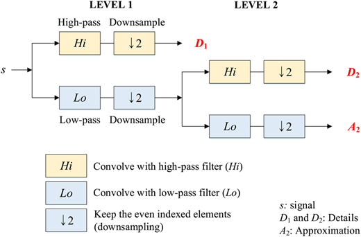 Mallat's algorithm for two-level decomposition of a signal.