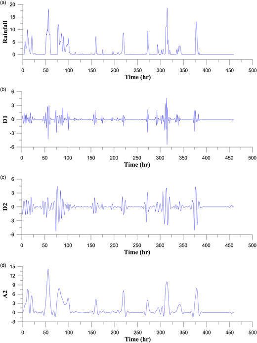 Original and decomposed time series (D1, D2, and A2) using db10 wavelet for training period. (a) Original time series, (b) D1, (c) D2, (d) A2.
