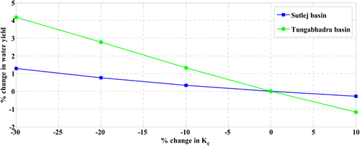 Variation of % change in water yield with respect to baseline water yield (when KC = 1 for forest and KC = 0.75 for crop (Tungabhadra River Basin)) with changes in KC value for the two basins. Here % change in KC value is plotted by the x axis and % change in water yield is plotted by the y axis.