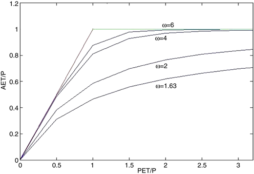 Zhang model showing variation of PET/P with AET/P with the variation of ω.
