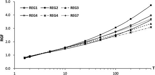 RGF versus return period (T) for seven sub-regions.