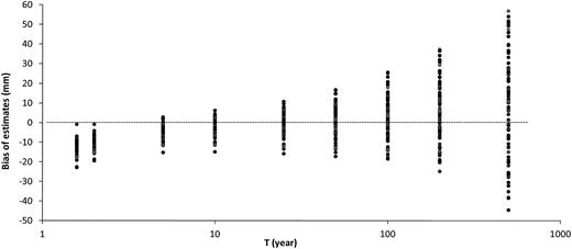 The bias of AMDP estimates at 96 rain gauges (treating corresponding PDS estimates as true values).