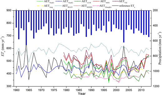 Time series of yearly ETa from nine products and corresponding precipitation for the MYRB from 1960 to 2013.