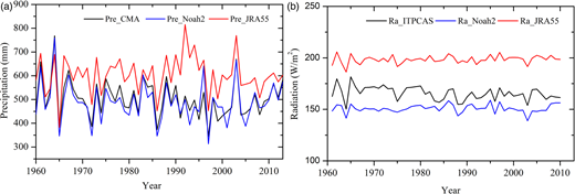 Comparison of (a) annual precipitation from China Meteorological Administration (Pre_CMA), GLDAS with Noah LSM-2 (Pre_Noah2), and Japanese 55-year reanalysis (Pre_JRA55); (b) annual radiation from Institute of Tibetan Plateau Research, Chinese Academy of Sciences (Ra_ITPCAS), Ra_Noah2, and Ra_JRA55.