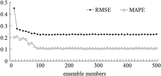 Ensemble size comparison results for the DA experiment period.
