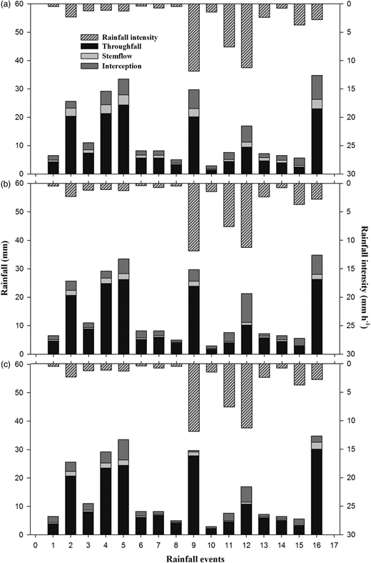 Rainfall partitioning into TF, SF and interception and its associated rainfall intensity during observation periods for (a) C. microphylla, (b) H. fruticosum and (c) S. gordejevii.