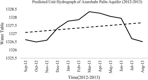 Predicted unit hydrograph of the Azarshahr aquifer domain.