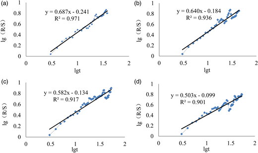 Results from the R/S analysis of the annual peak flows series of the (a) Fenshi, (b) Pingshi, (c) Lishi and (d) Shijiao stations in BRB. The slope of the straight line obtained by the least square method denotes the H exponent value. R2 is the coefficient of autocorrelation of the time series.