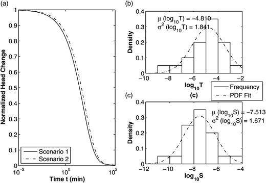 Fracture model for slug test scenarios: (a) head responses, (b) generated T distribution, and (c) generated S distribution.