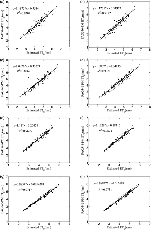 Scatter plots between calculated and estimated ET0 using ANN and WNN models. (a) Single-factor ANN model in Wuhan. (b) Single-factor WNN model in Wuhan. (c) Double-factor ANN model in Wuhan. (d) Double-factor WNN model in Wuhan. (e) Single-factor ANN model in Guangzhou. (f) Single-factor WNN model in Guangzhou. (g) Double-factor ANN model in Guangzhou. (h) Double-factor WNN model in Guangzhou.