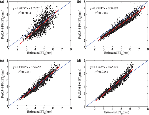 Scatter plots of estimated ET0 with different models at all the capital southern stations. (a) Hargreaves–Samani. (b) Priestley–Taylor. (c) ANN model. (d) WNN model.