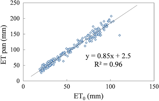 The correlation between the value of ET based on pan evaporation and the P-M equation, using the Minxian meteorological station as an example.