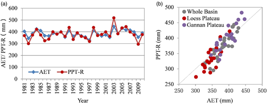 Comparison of annual AET and PPT-R values: (a) time series contrast (1981–2010), (b) scatterplots between PPT-R and AET.