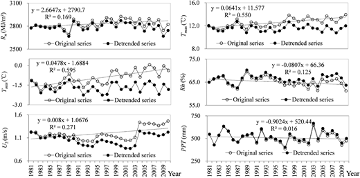 Original and detrended series of Rn, Tmax, Tmin, Rh, U2, and PPT from 1981 to 2010 in the entire TRB. Linear fitted trends of the original series are presented for the meteorological variables.