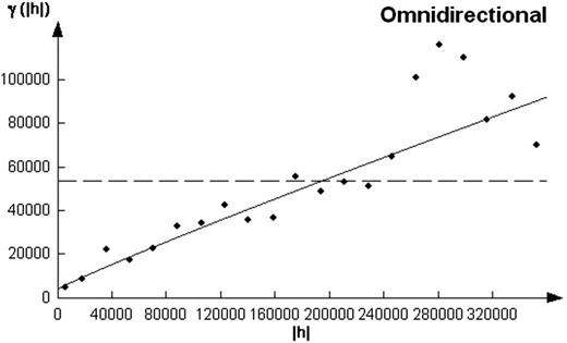 Interannual rainfall semi-variograms.