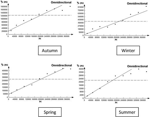 Seasonal rainfall semi-variograms.